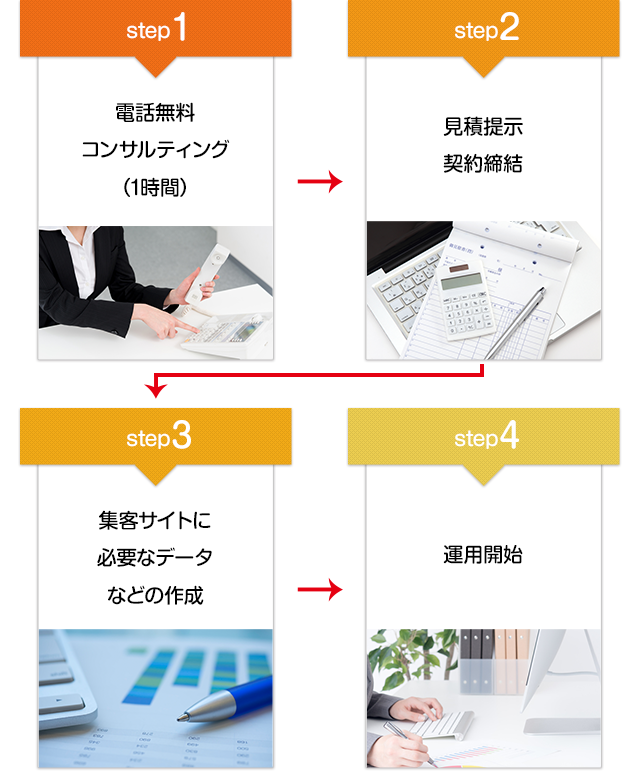 step1電話無料コンサルティング(1時間)→step2見積提示、契約締結→step3集客サイトに必要なデータなどの作成→step4運用開始