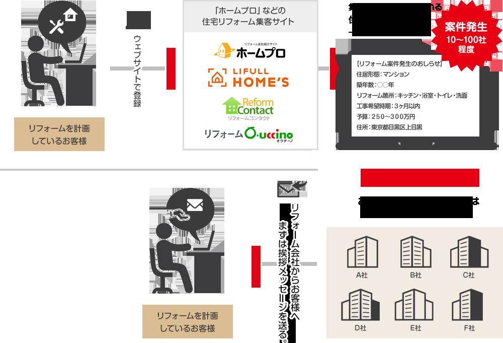 リフォームを計画しているお客様→ウェブサイトで登録→「ホームプロ」などの住宅リフォーム集客サイト→集客サイトに加盟している住宅リフォーム会社に一斉メール配信(案件発生10~100社程度)→お客様とコンタクトとれるのは8~12社のみ(先着順)→リフォーム会社からお客様へまずは挨拶メッセージを送る。→リフォームを計画しているお客様
