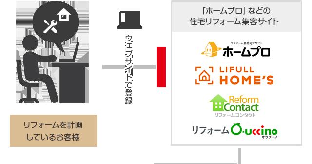 リフォームを計画しているお客様→ウェブサイトで登録→「ホームプロ」などの住宅リフォーム集客サイト