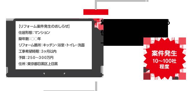 →集客サイトに加盟している住宅リフォーム会社に一斉メール配信(案件発生10~100社程度)