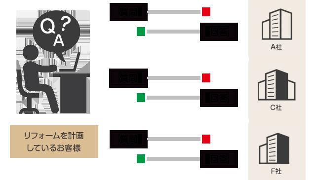 リフォームを計画しているお客様→質問→リフォーム会社→回答