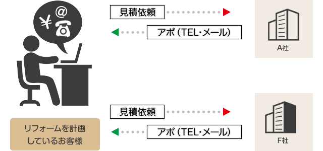 リフォームを計画しているお客様→見積依頼→リフォーム会社→アポ(TEL・メール)